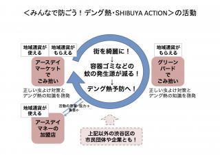 stopdengue_fever_chart.jpg